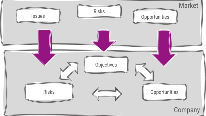 Macro Risk Impact